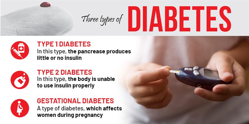 diabetes in hindi , कैसे पहचाने डायबिटीज , डायबिटीज क्या है , हाई ब्लड प्रेशर को तुरंत कंट्रोल कैसे करे